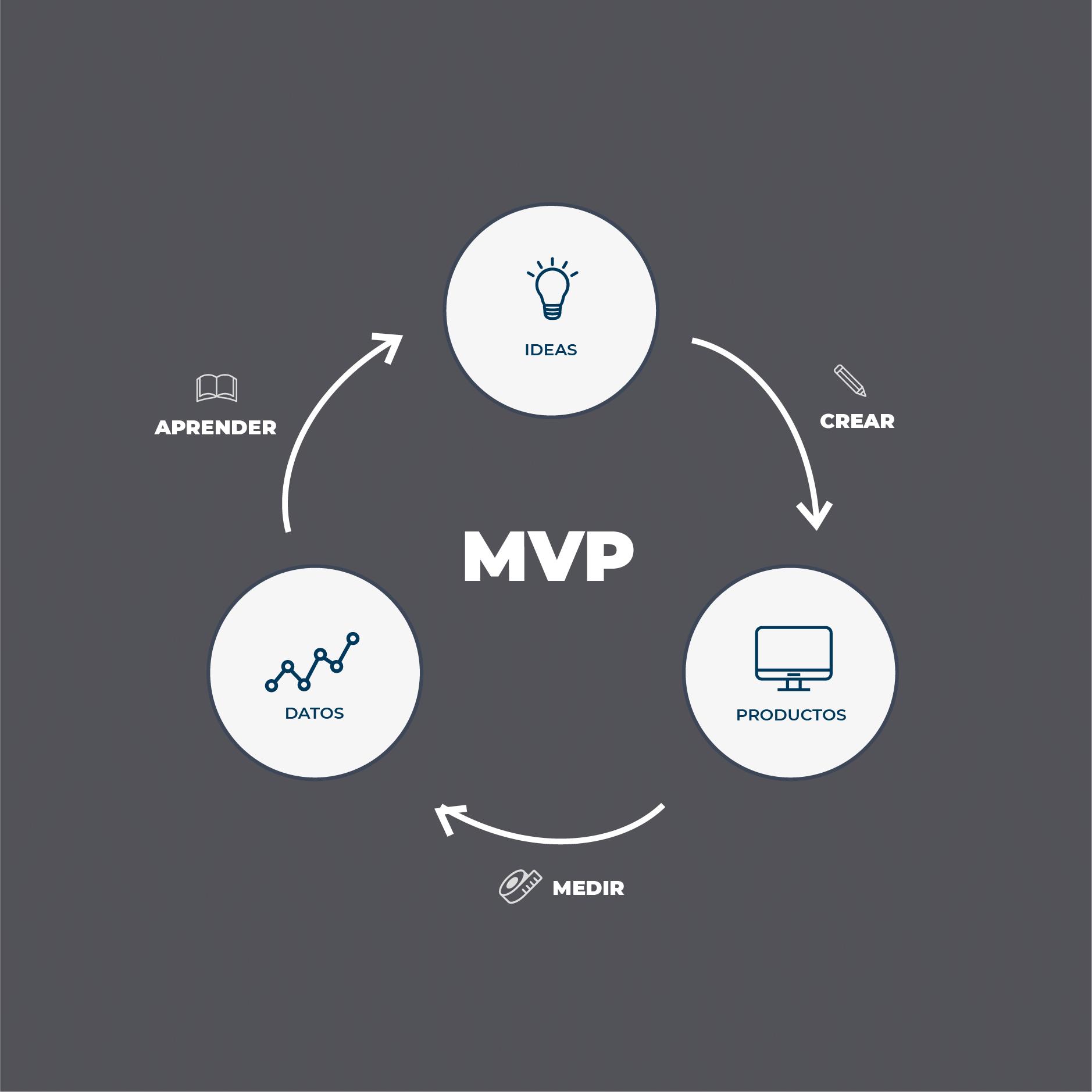 Producto mínimo viable (MVP): qué es, características, ventajas, ejemplos y cómo se desarrolla