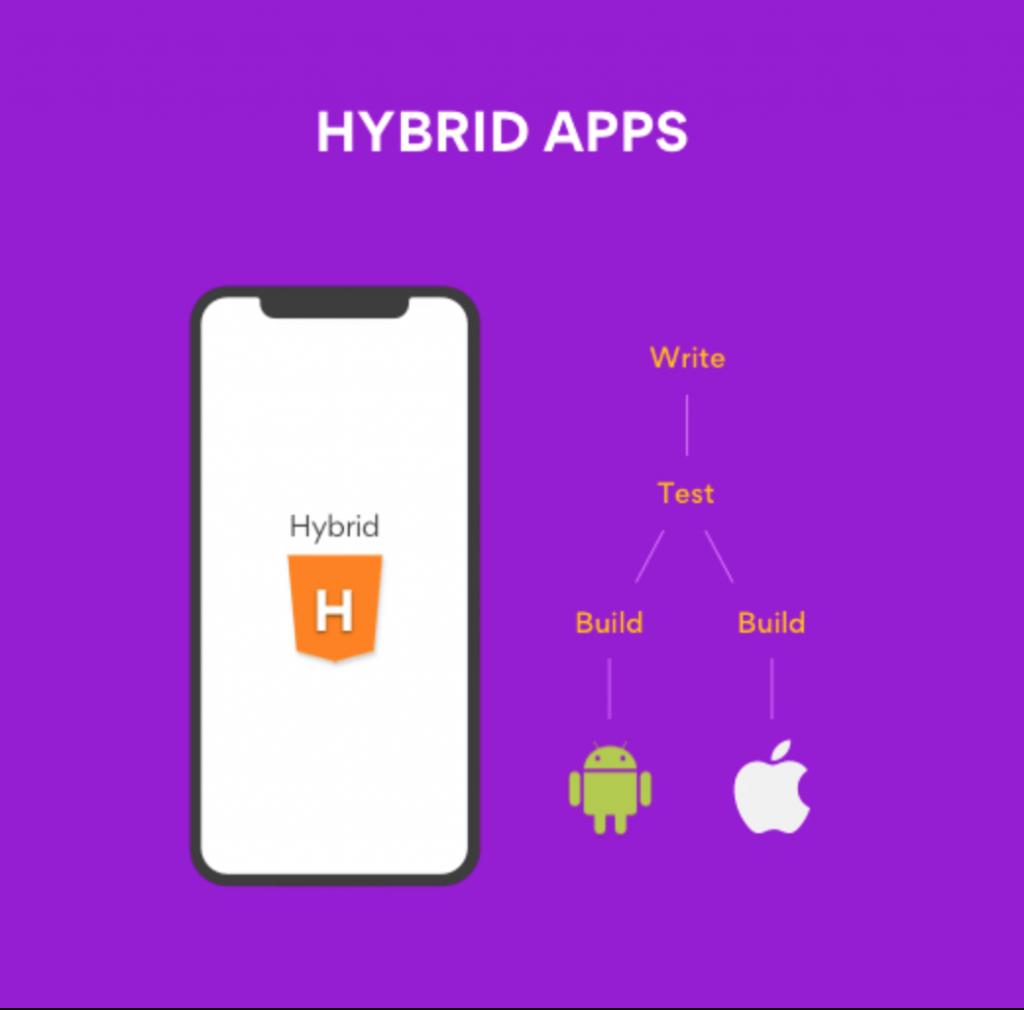App hibrida Ionic