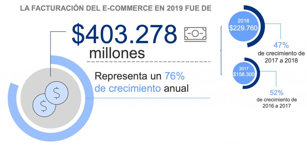 Crecimiento del Ecommerce en Argentina