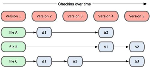 Diagrama que muestra cómo modelan sus datos los SVC tradicionales
