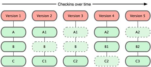 Diagrama que muestra cómo almacena sus datos Git.
