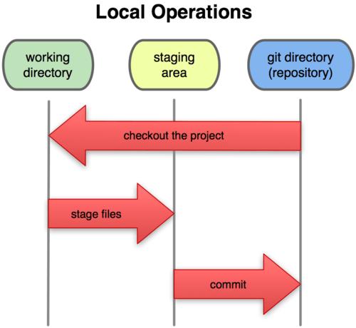 Diagrama de operaciones locales en git